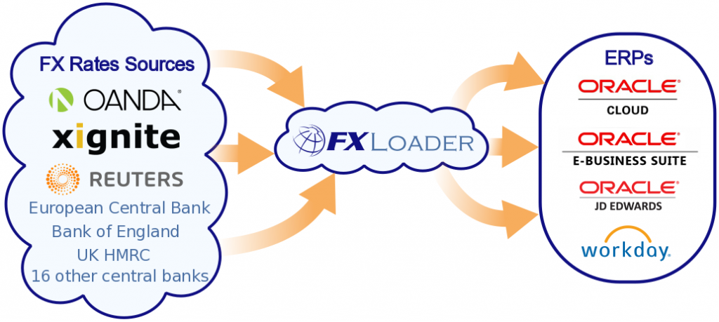 FXLoader currency rates feed from multiple sources into multiple ERPs