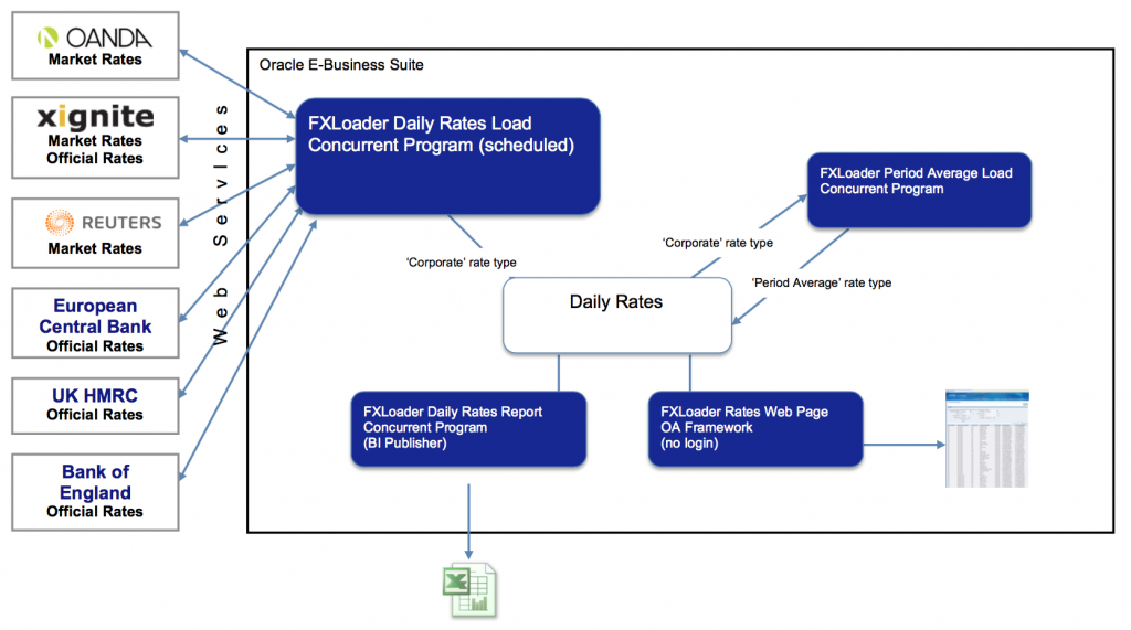 FXLoader for Oracle E-Business Suite Diagram