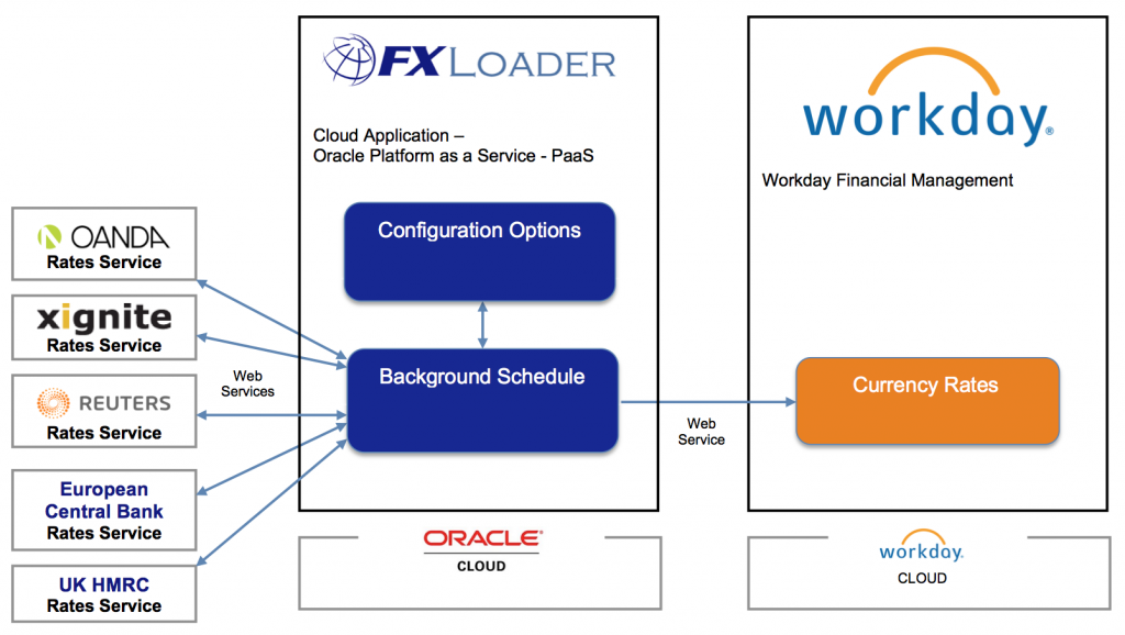 FXLoader Workday Architecture